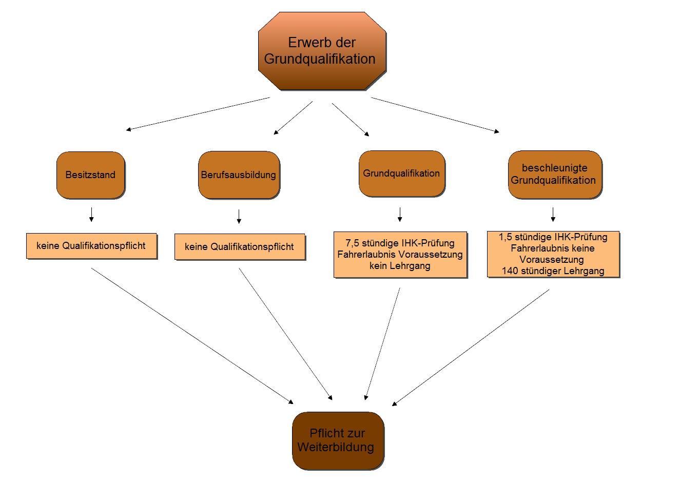 Sie sehen eine grapfhische Darstellung zum Thema Erwerb der Grundqualifikation